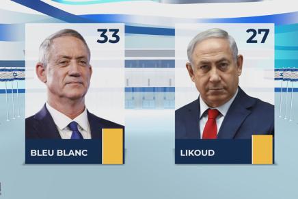 Bleu Blanc en tête devant le Likoud de Benyamin Netanyahou (premières estimationsi24NEWS)